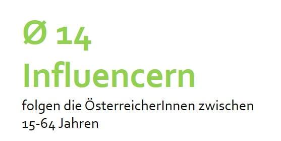 ÖsterreicherInnen folgen im Schnitt 14 Influencern