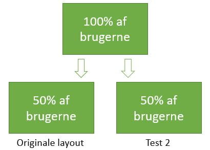 A-B-splittest - eksempel