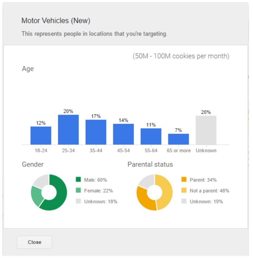 Eksempel på In-Market Audiences for Search
