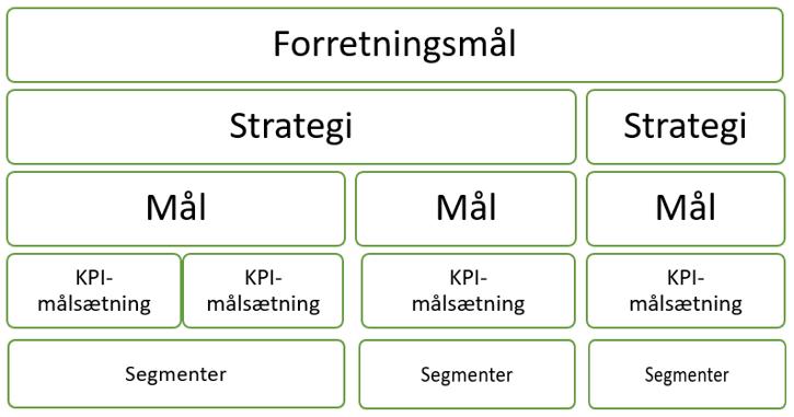 """Avinash Kaushiks """"Digital Marketing and Measurement Model"""""""