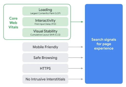 Core Web Vitals-elementer - Loading, interactivity og Visual stability