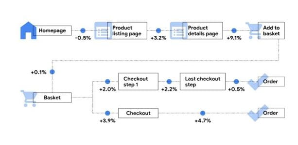 Impact of site speed on mobile funnel progression rates