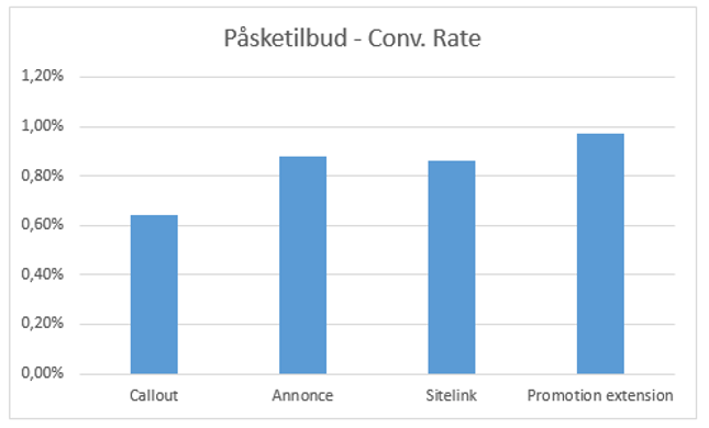 Resultater med promotion extensions - Conv. Rate