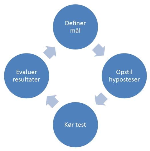 definer mål opstil hypoteser kør test evaluer resultater