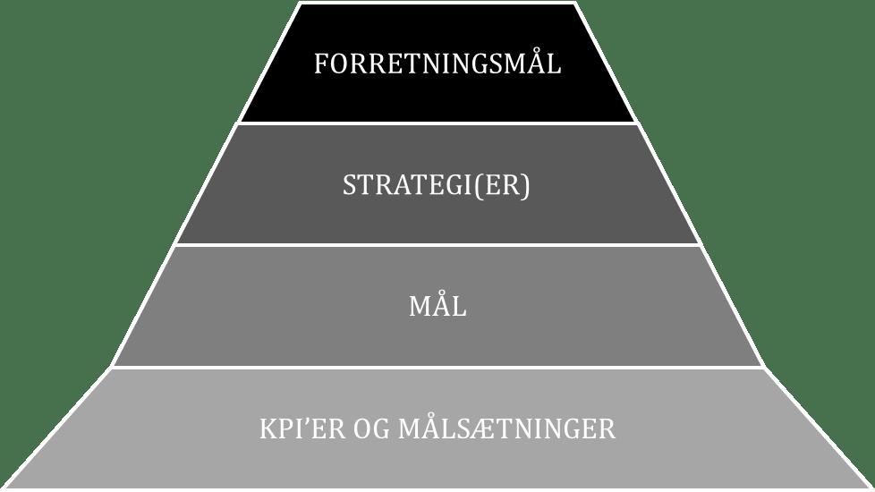 KPI'er og målsætning, mål, strategier og forretningsmål