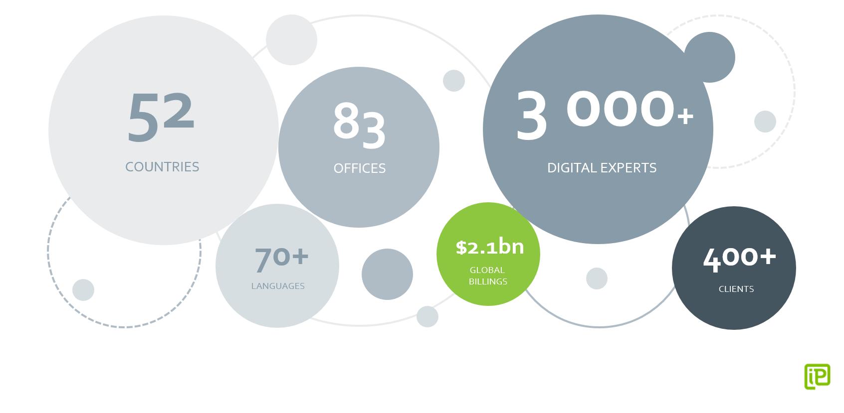 iProspect on globaali tulospohjaisen digitaalisen markkinoinnin yhtiö.