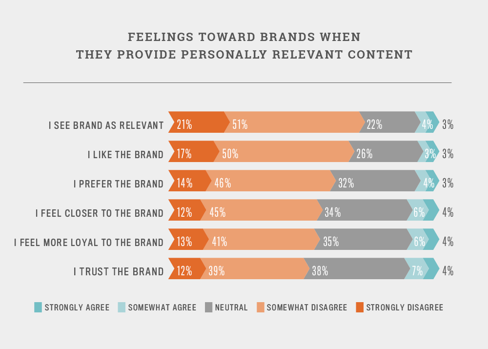 Personalization and consumer feelings towards it