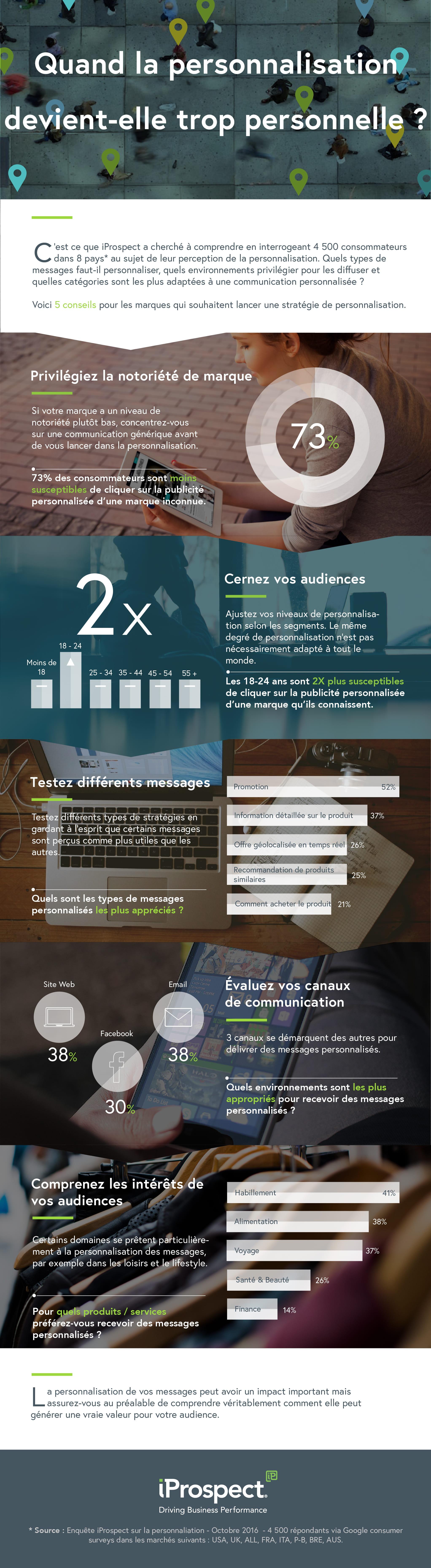 Infographie personnalisation marketing