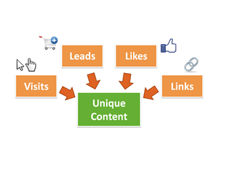 Content Marketing iProspect