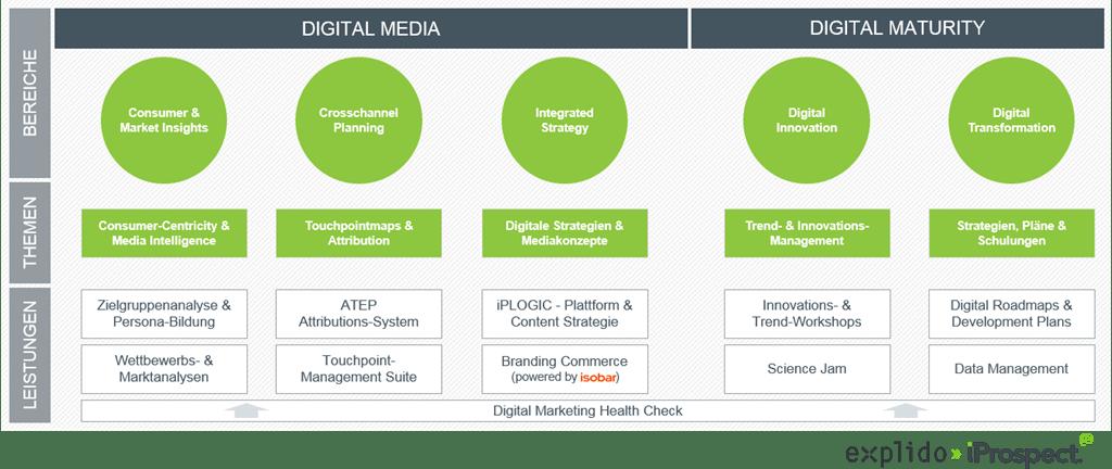 explido»iProspect Digital Strategy Powerhouse