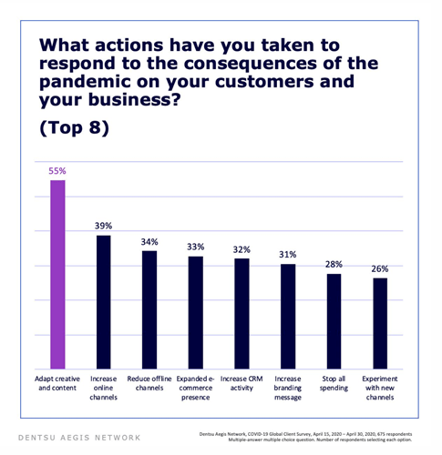 What actions have you taken to consequences of the pandemic on your customers and your business?