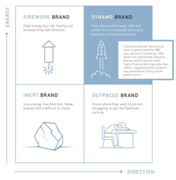 Dynamo Brands Graph