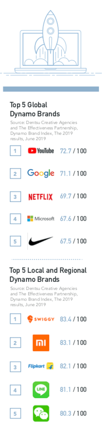 Top 5 Global Dynamo Brands