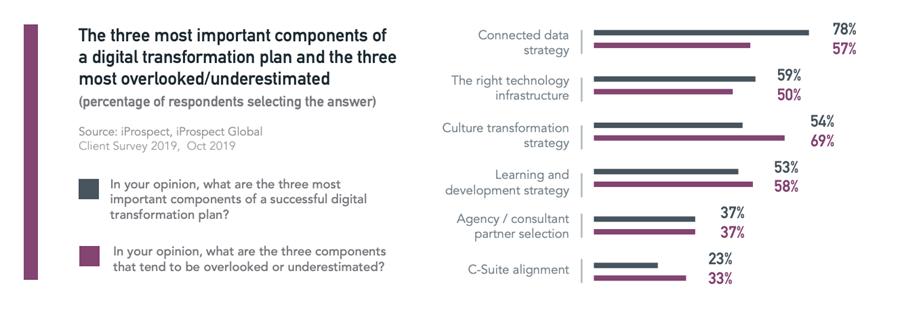 digital transformation chart