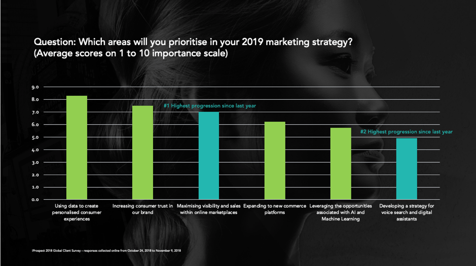 5 Considerations for Marketers in 2019