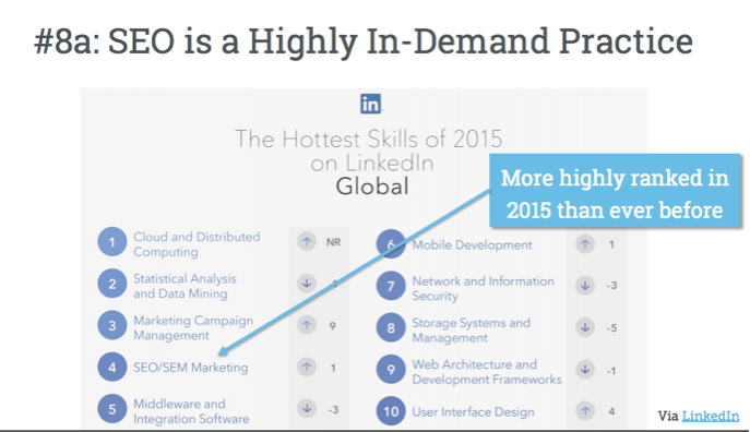 Seo is a highly in demand practice