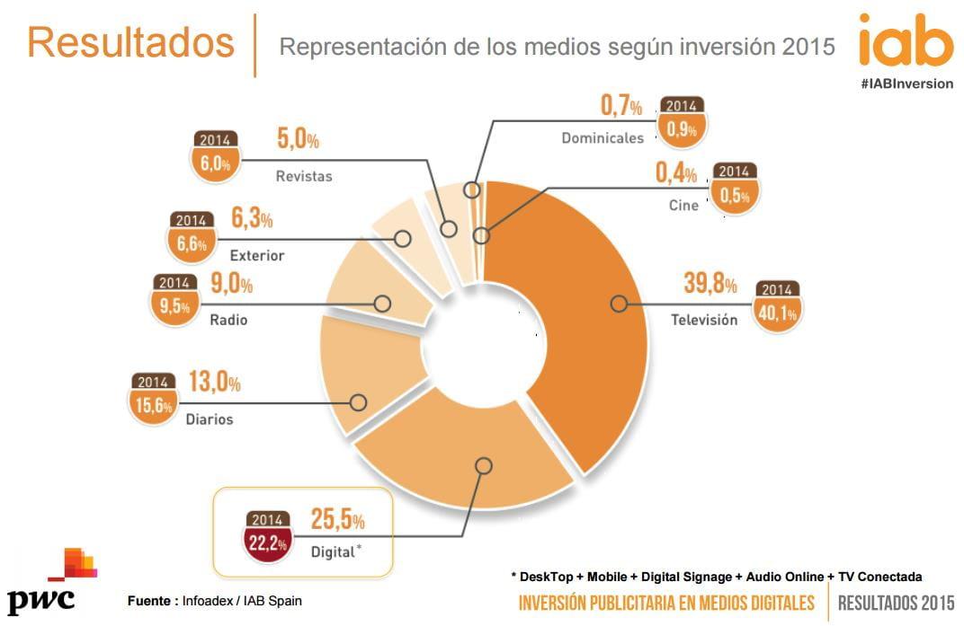 IAB_Estudio_Medios_Digitales