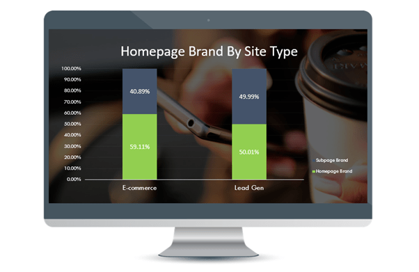 Lead Generation websites the percentage of brand traffic going to the homepage