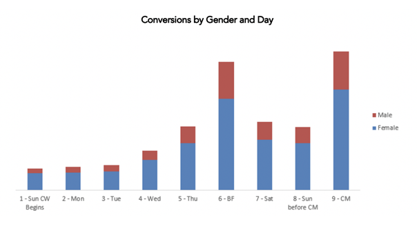 conversions by gender and day for cyber week
