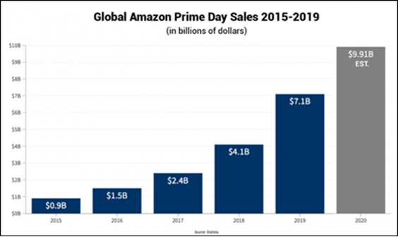 global prime day sales 2015-2019 from emarketer