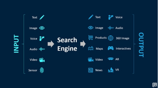 Search Engine inputs and outputs