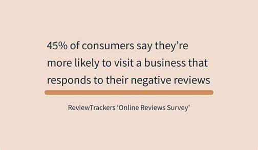 45% af forbrugerne siger, at de er mere tilbøjelige til at besøge en virksomhed, som svarer på negative anmeldelser