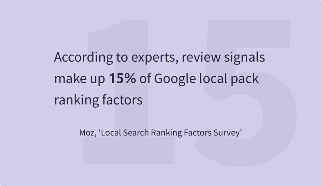 Ifølge eksperter udgør review-signaler op til 15% af Google local packs ranking faktor