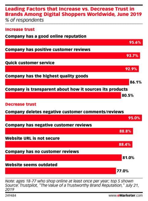 Førende faktorer, som øger eller mindsker tillid til brands blandt digitale forbrugere verden over, juni 2019