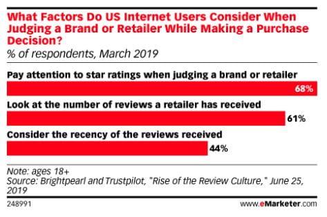 Hvilke faktorer overvejer amerikanske internetbrugere, når de skal bedømme et brand eller en retailer, før de foretager et køb