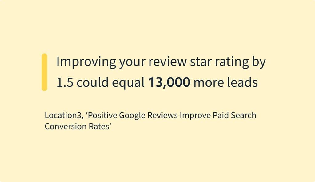 Ved at øge din review-rating med 15% kan du få op til 13.000 flere leads