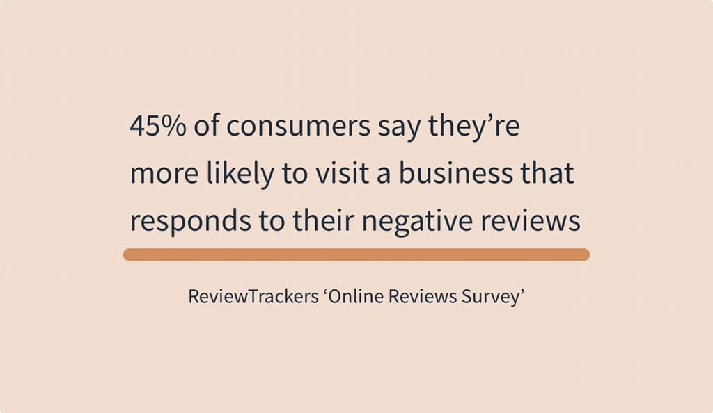45% of consumers say theyre more likely to visit a business that responds to their negative reviews