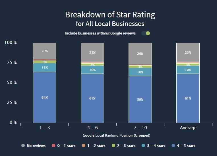 Breakdown of Star Rating