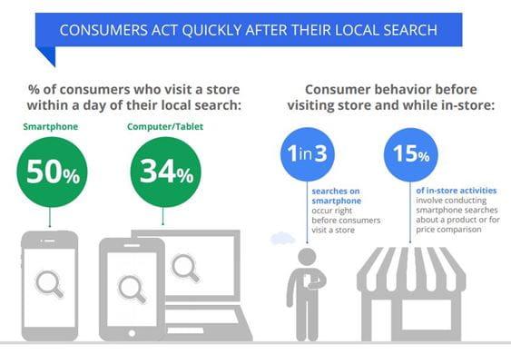 Forbrugere handler hurtigt efter en lokal søgning