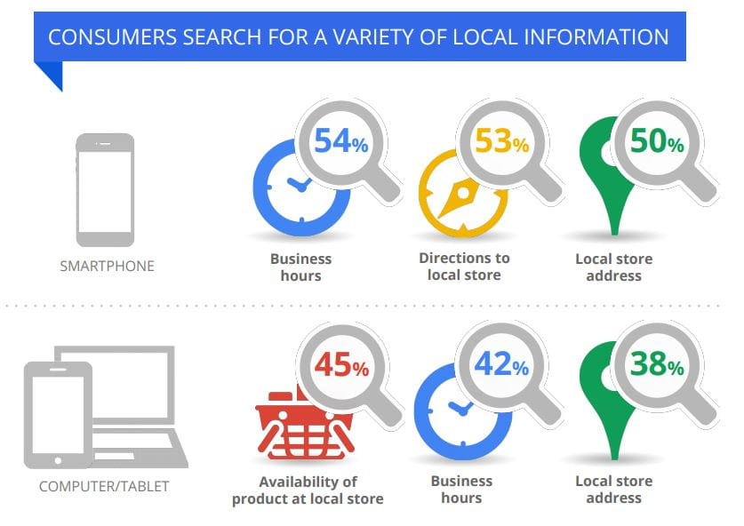 CONSUMERS SEARCH FOR A VARIETY OF LOCAL INFORMATION