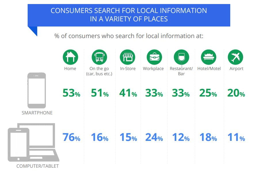CONSUMERS SEARCH FOR LOCAL INFORMATION IN A VARIETY OF PLACES