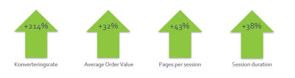 Elgiganten - Værdien af Google My Business