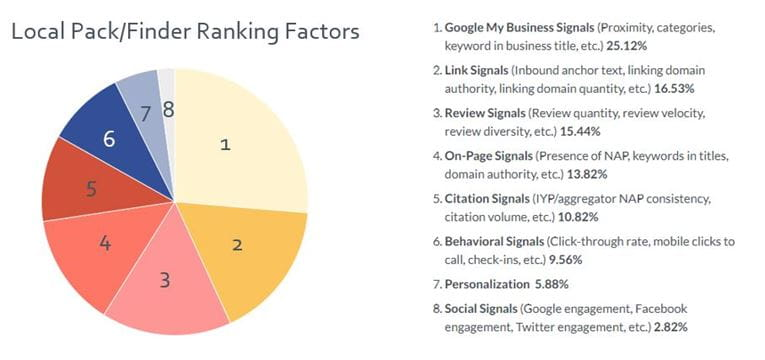 Local Pack Finder Ranking Factors Google My Business