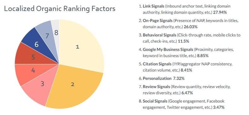 Localized Organic Ranking Factors - Google My Business