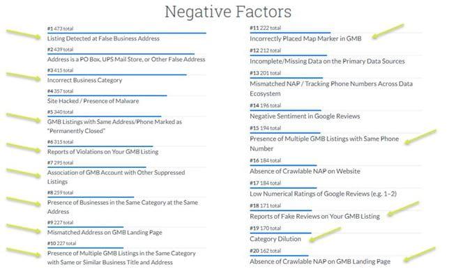 Negative factors - Local Search Ranking faktors