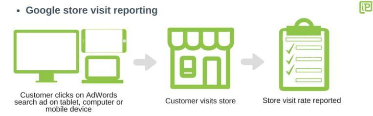 Google Store Visit Reporting