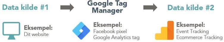 Eksempel på, hvordan Google Tag Manager fungerer