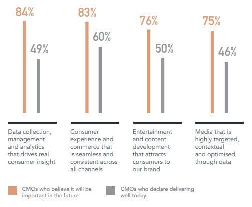 Performance gap på tværs af marketingdiscipliner