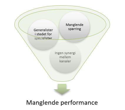 Påvirker insourcing performance og konverteringer