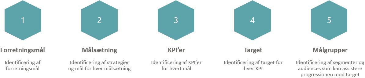 Proces til arbejdet med et KPI framework