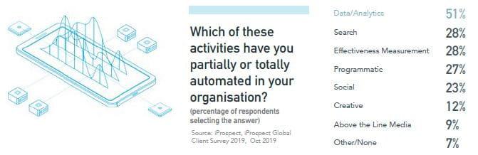 Hvilke af disse aktiviteter har du delvist eller totalt automatiseret i din organisation