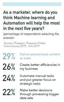 Hvor tror du machine learning og automation vil hjælpe mest de næste fem år