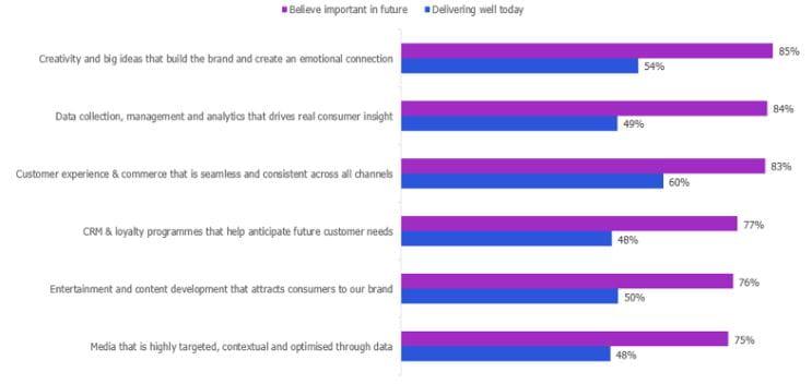 Performance gap opstår på tværs af marketing-evner