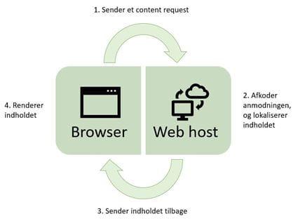 Sådan viser browsere indhold