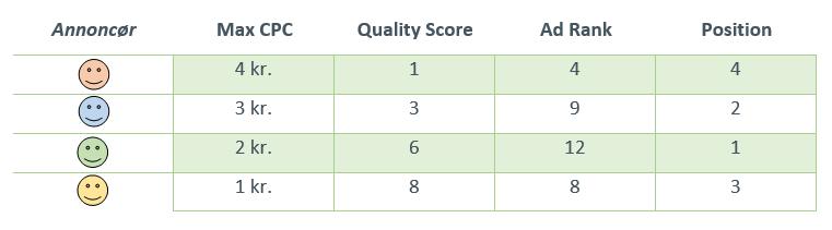 Eksempel på rangering af annoncer pba. max cpc, quality score, ad rank og position