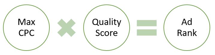 Rangering af annoncer - cpc x quality score lig med ad rank
